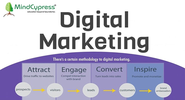 Steer your career growth with Advanced Digital Marketing Course