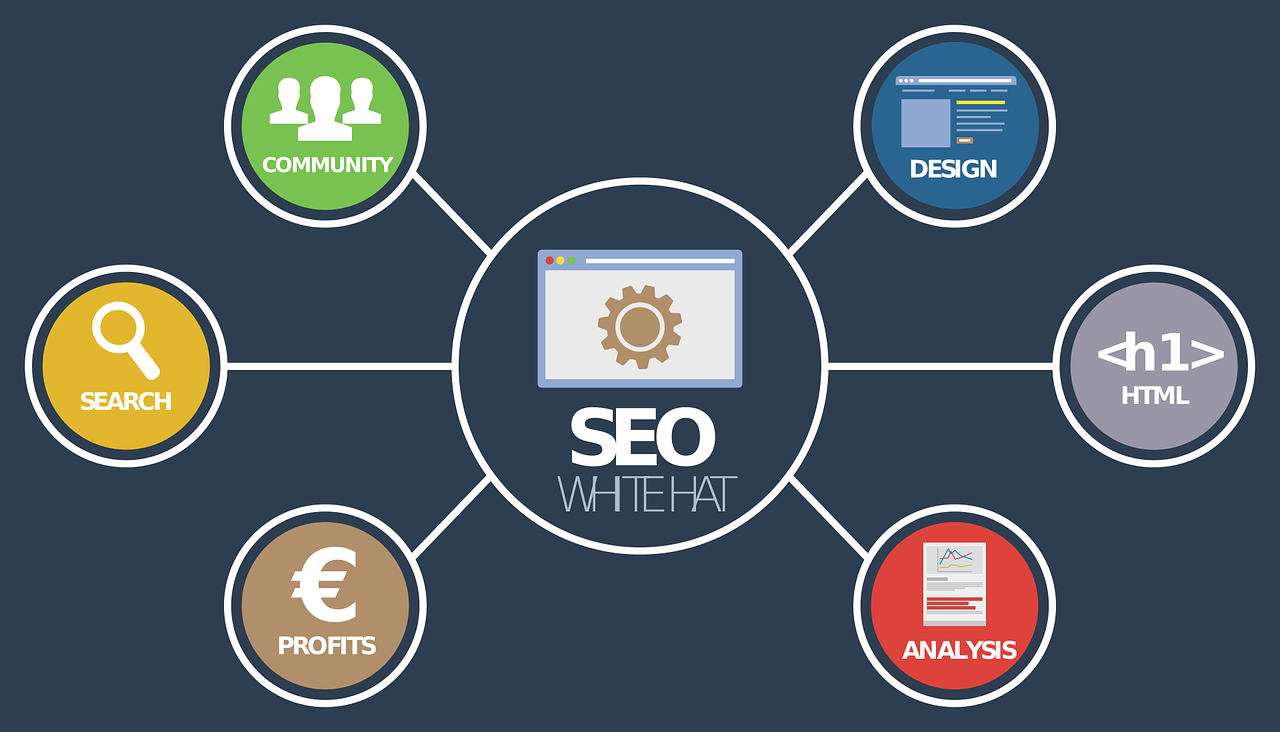 digital marketing courses 5 best tools for seo for driving b2b growth